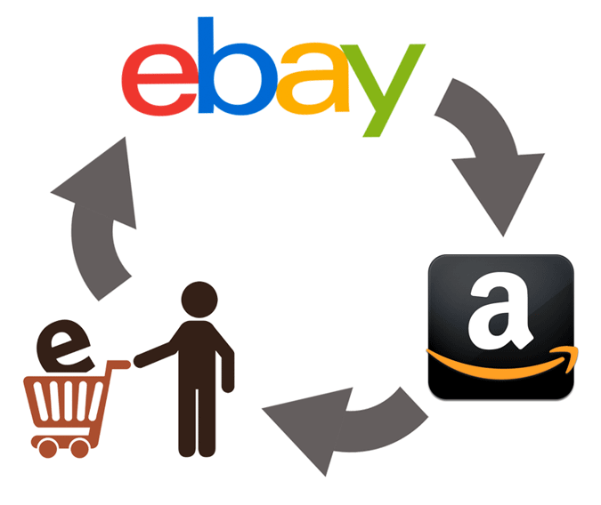 how to sell on ebay and amazon